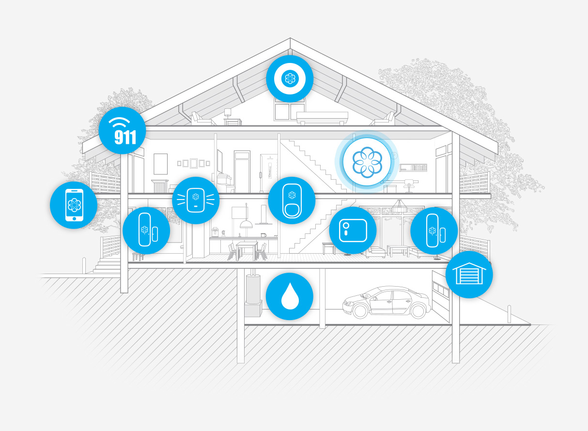 Ooma home security system.