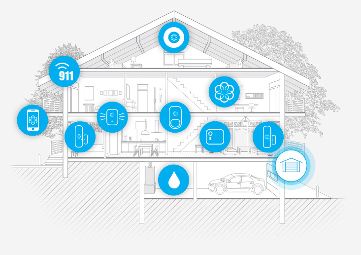Smart Home Security 24 7 Protection And Remote