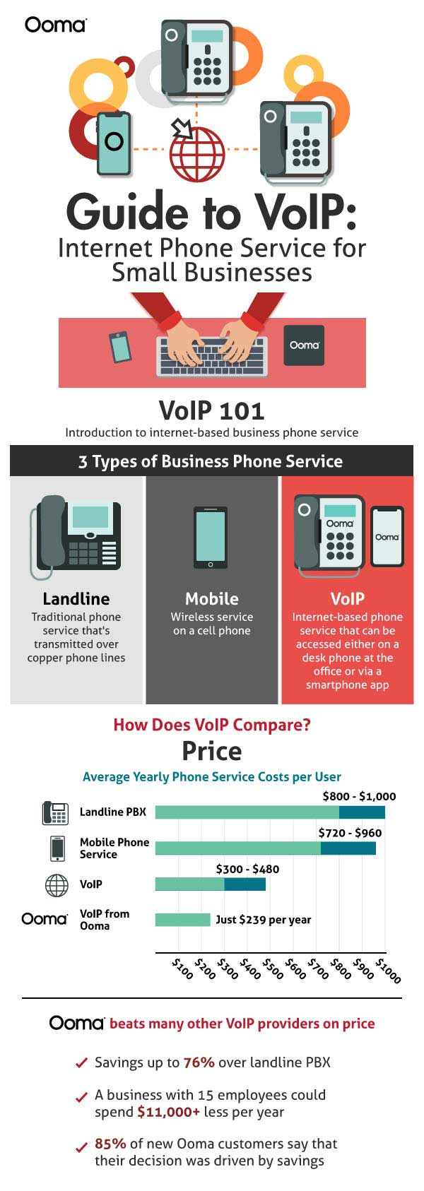 guide to voip infographic 1