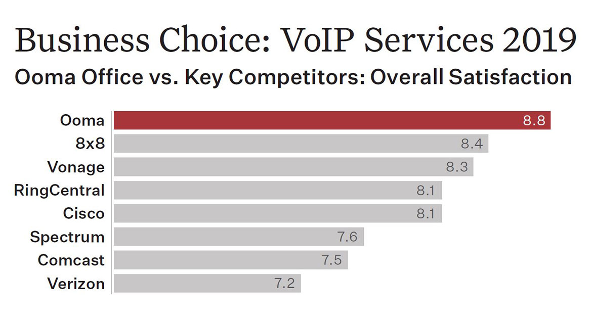 VoIP Office Phone Rankings.