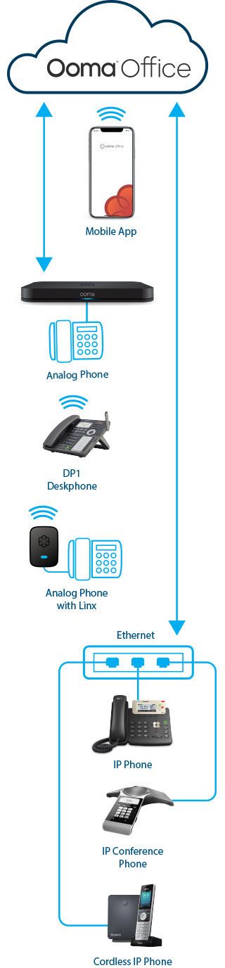 ooma business phone system deployment diagram