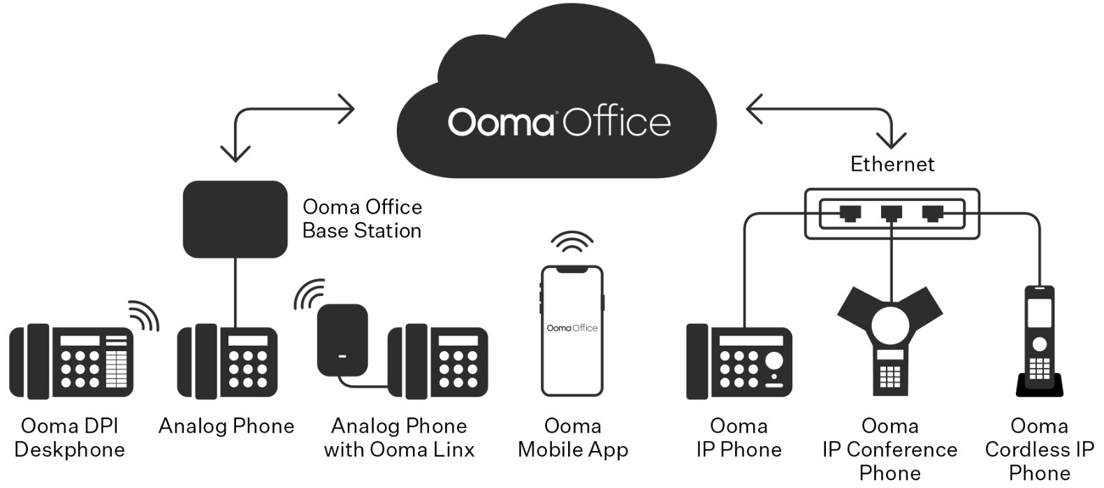 Ooma Office Setup diagram