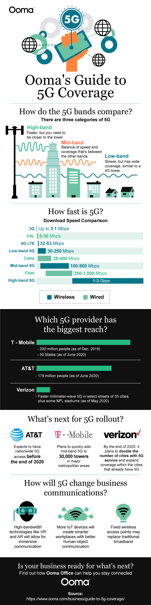 5G coverage and projections