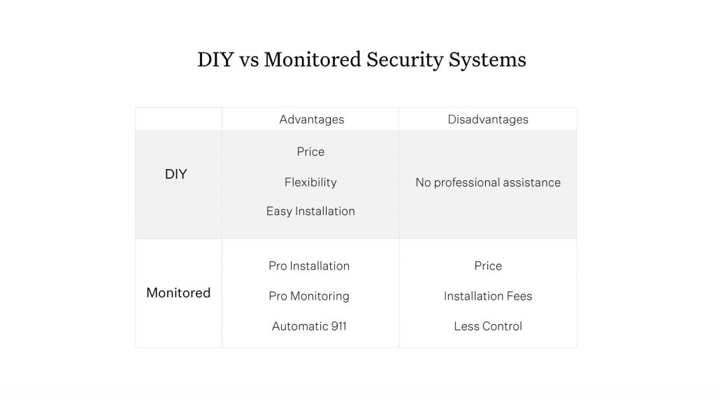 Comparison chart of DIY and monitored features