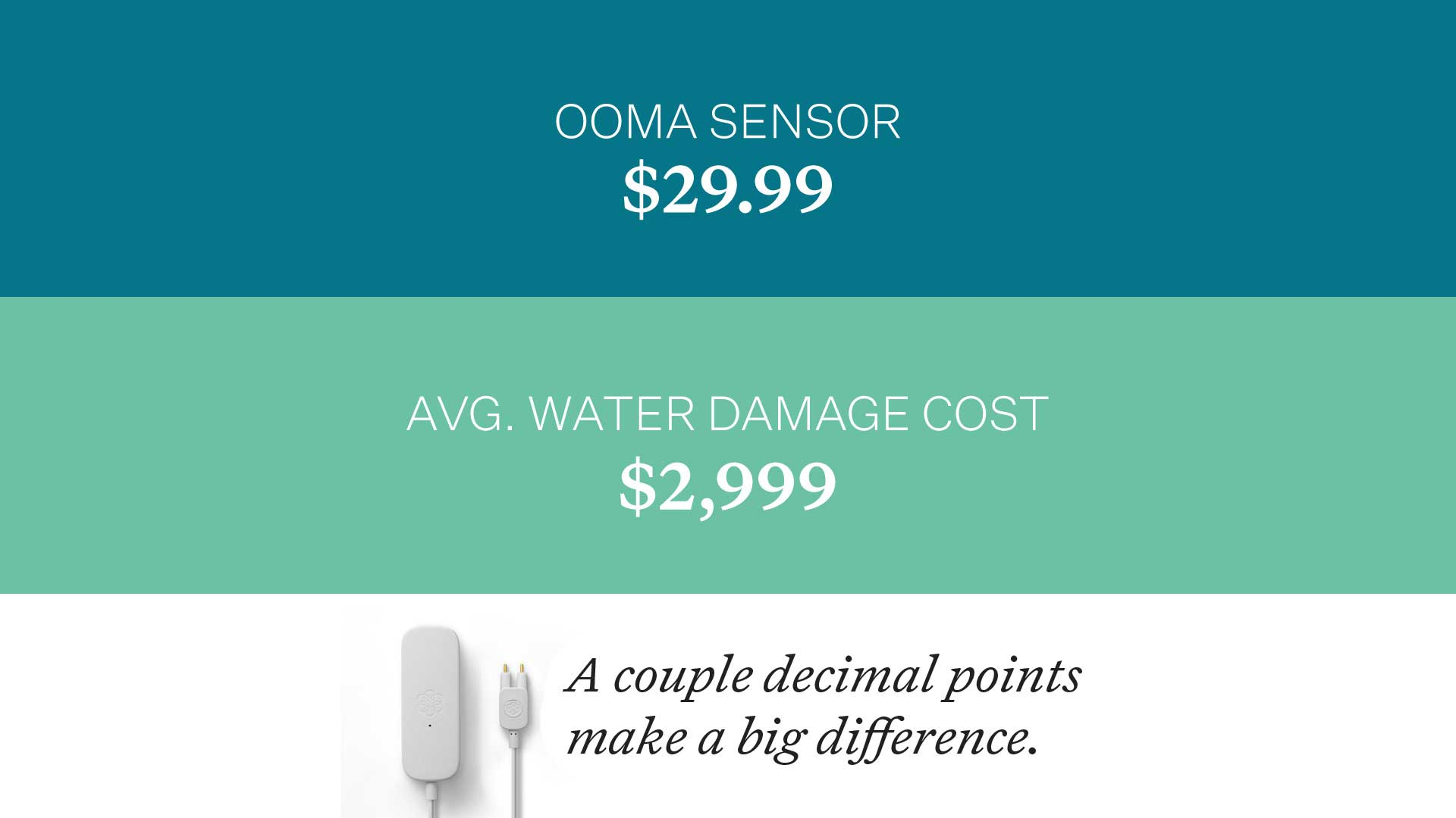 Average water damage cost is $2,999