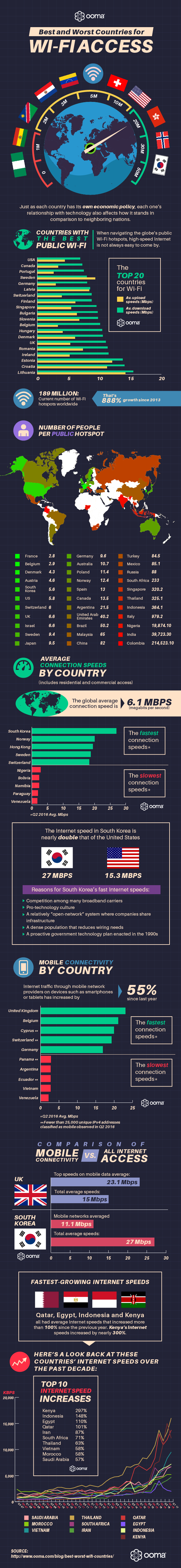 best-worst-wifi-countries