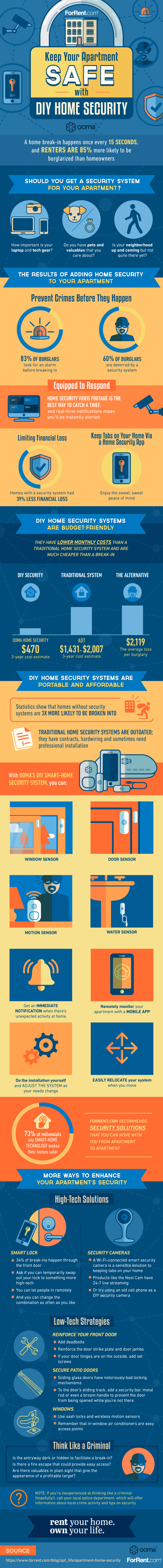 keep your apartment safe with DIY home security