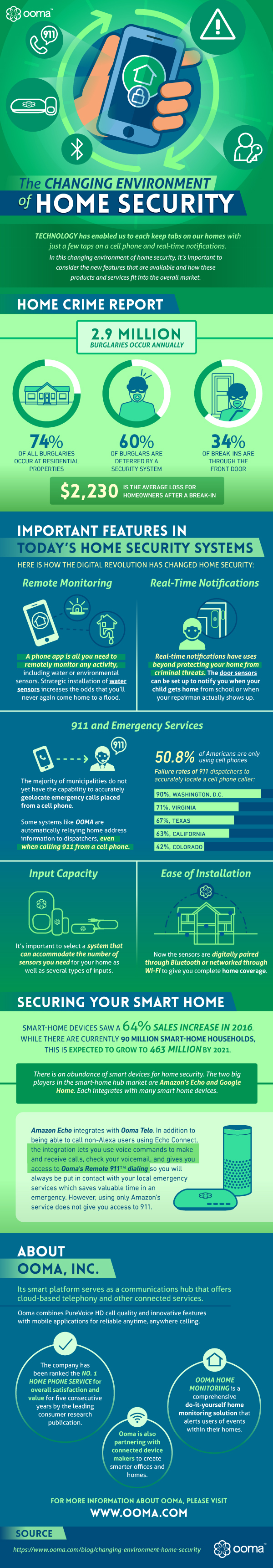 Changing Environment Home Security Infographic
