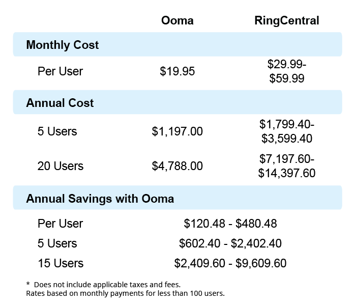 Ooma RingCentral business phone costs