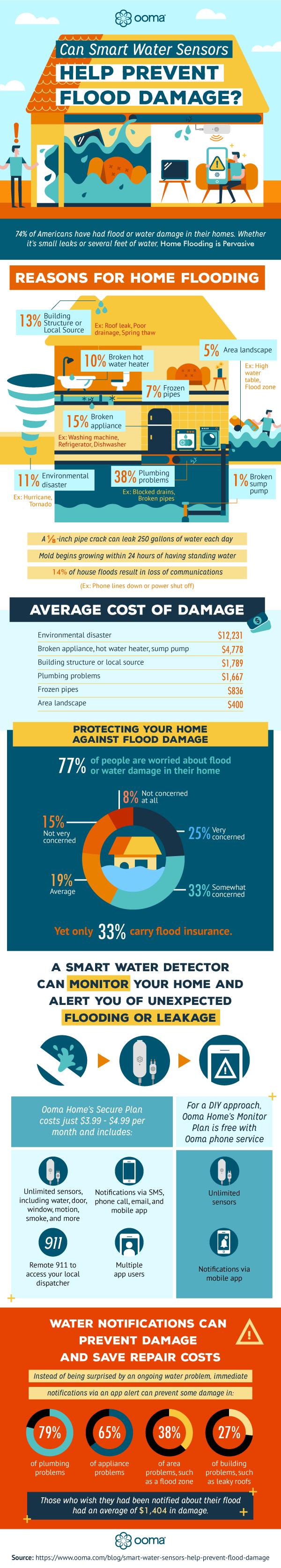 smart-water-sensors_infographic