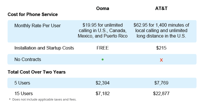 Ooma versus AT&T phone cost