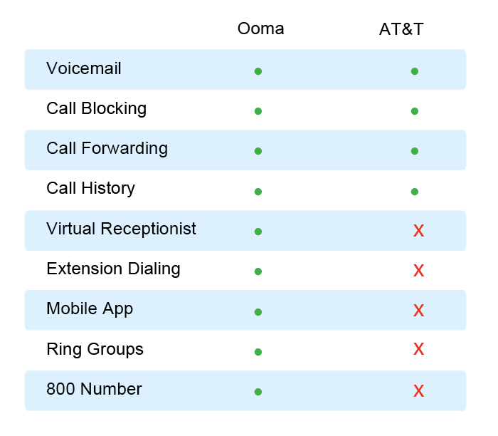 Ooma versus AT&T phone features