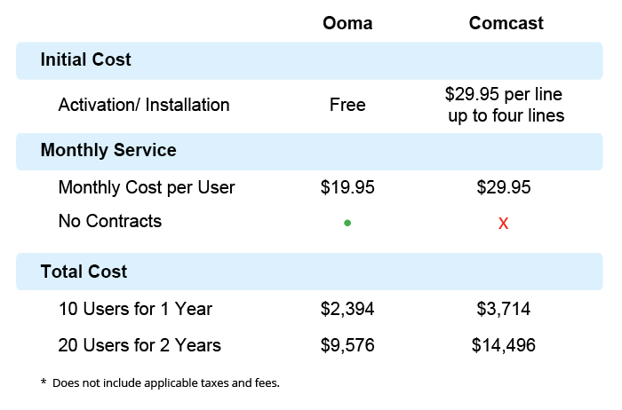 Ooma versus Comcast phone cost