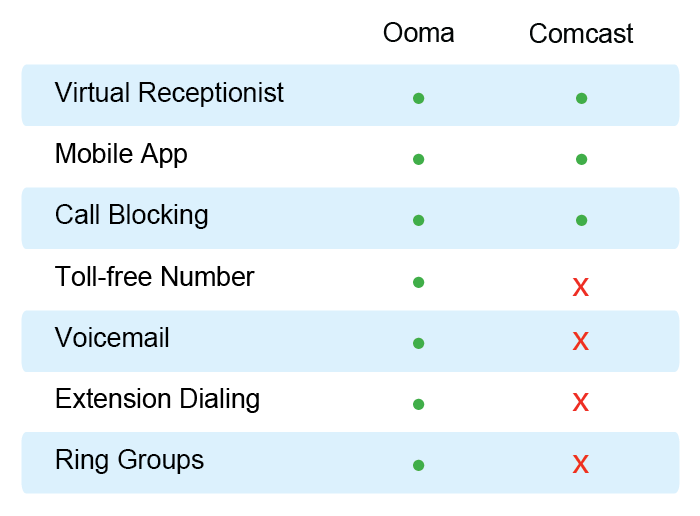 Ooma versus Comcast phone features