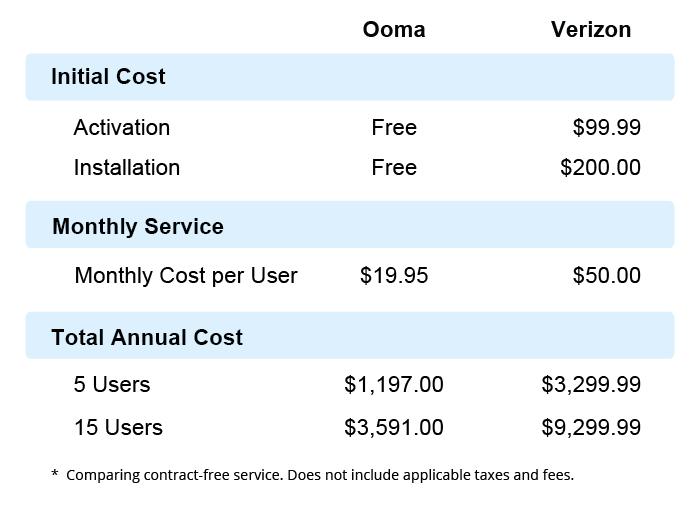 Ooma versus Verizon phone cost