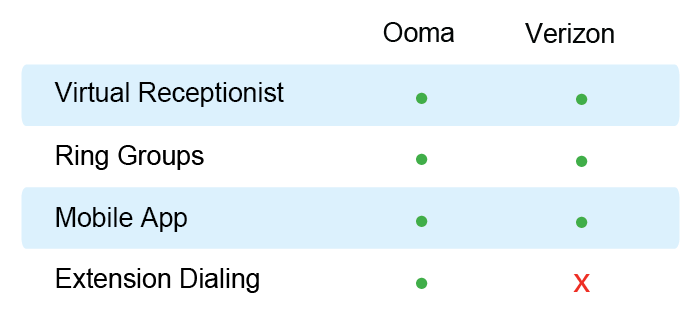 Ooma versus Verizon features