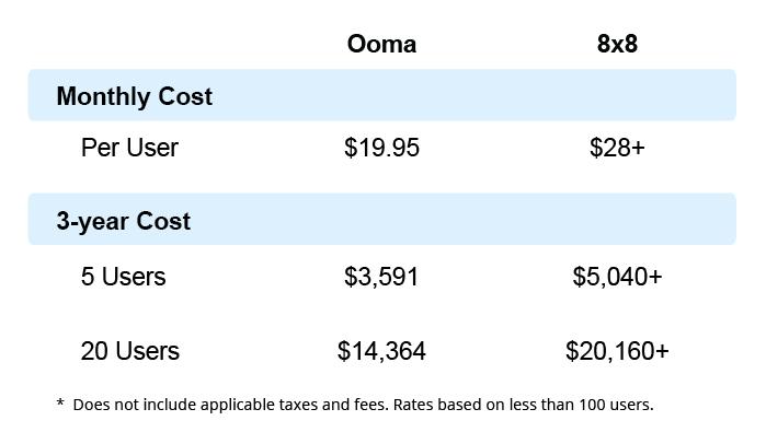 Ooma versus 8x8 phone cost