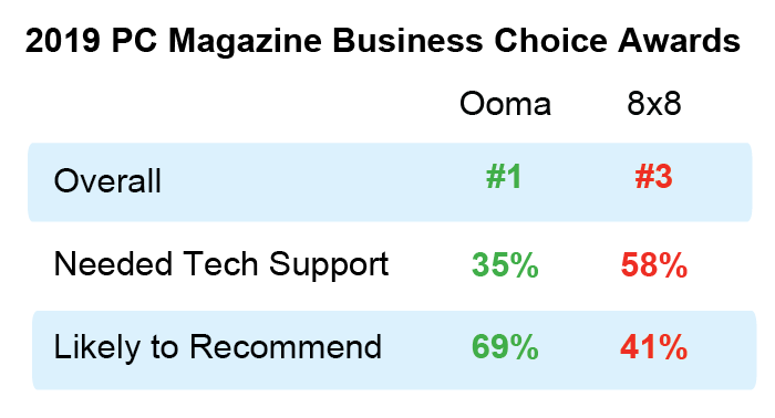 Ooma 8x8 business phone comparison