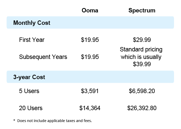 Ooma Spectrum business phone cost