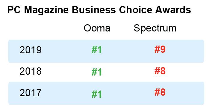 Ooma versus Spectrum phone quality