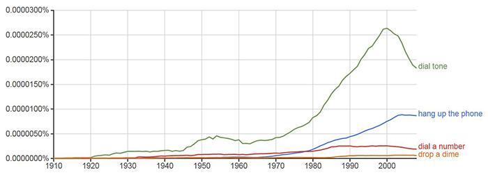 phone slang usage over time