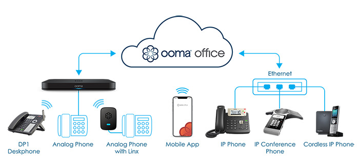 configuration of cloud based phone