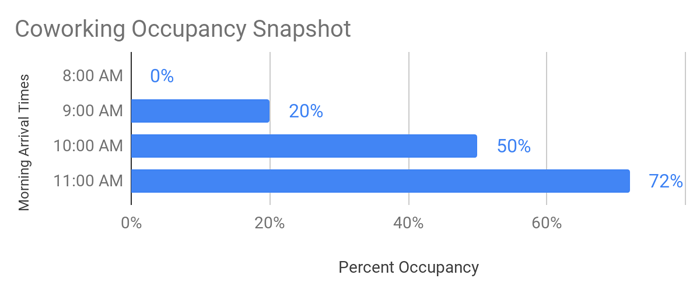 coworking occupancy rates