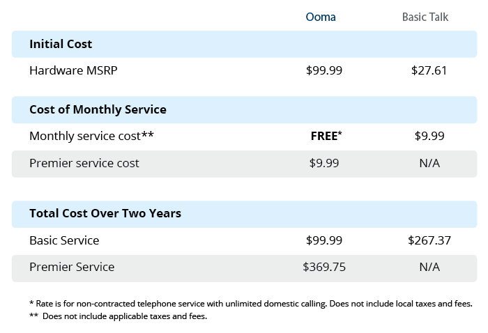 Ooma versus BasicTalk phone cost