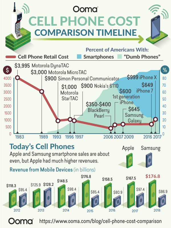 cell phone cost comparisons