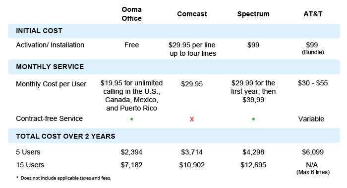 Ooma cable company phone cost