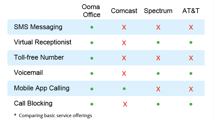 Ooma cable company phone features