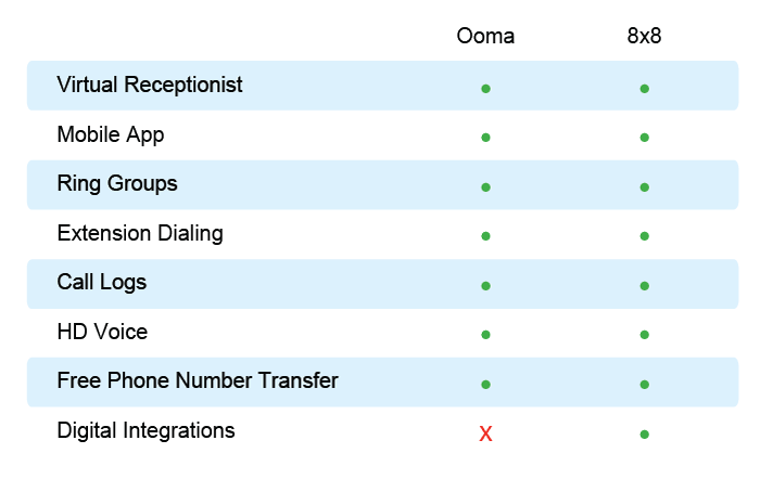 Ooma 8x8 features comparison